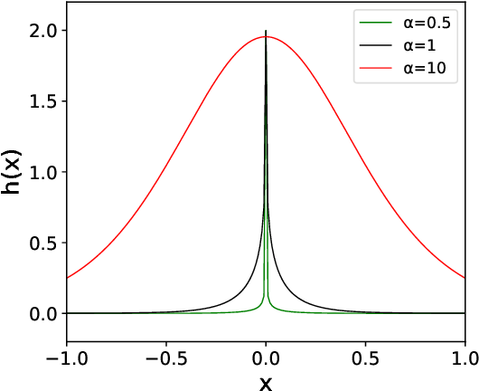 Figure 1 for An Upper Limit of Decaying Rate with Respect to Frequency in Deep Neural Network