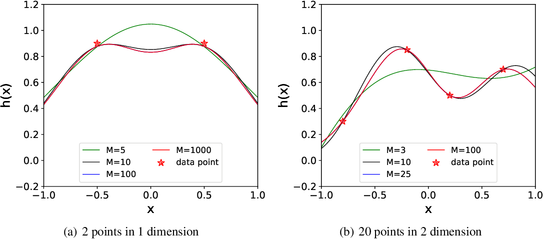 Figure 2 for An Upper Limit of Decaying Rate with Respect to Frequency in Deep Neural Network