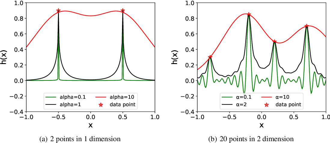 Figure 3 for An Upper Limit of Decaying Rate with Respect to Frequency in Deep Neural Network