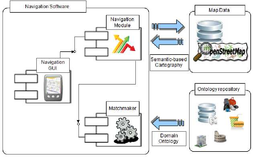 Ontology-based semantic matchmaking approach