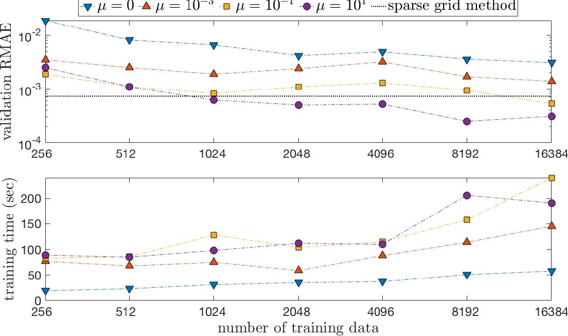 Figure 1 for Adaptive Deep Learning for High Dimensional Hamilton-Jacobi-Bellman Equations