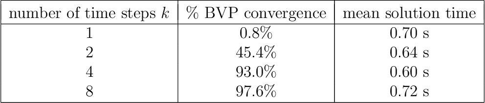 Figure 2 for Adaptive Deep Learning for High Dimensional Hamilton-Jacobi-Bellman Equations