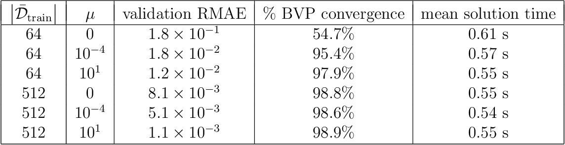 Figure 4 for Adaptive Deep Learning for High Dimensional Hamilton-Jacobi-Bellman Equations