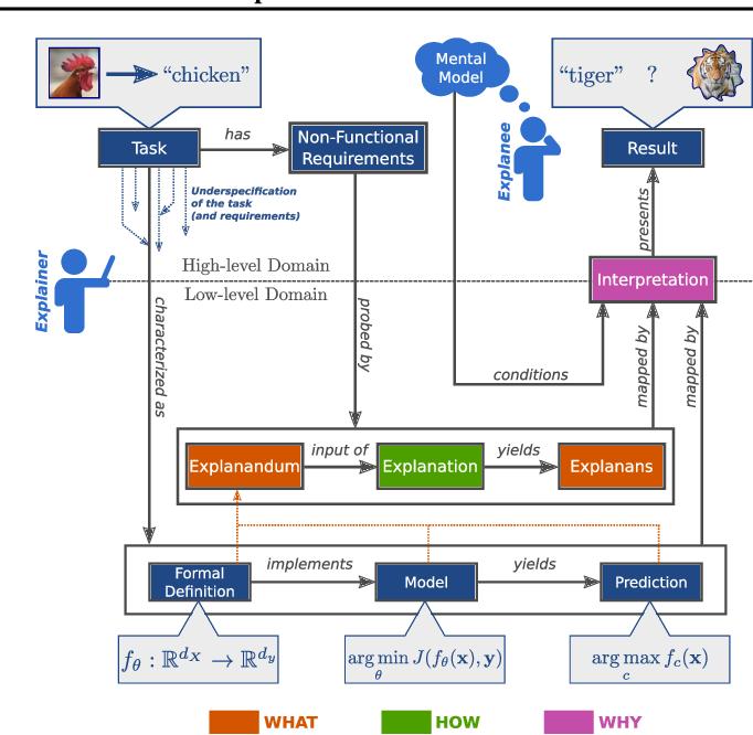 Figure 1 for XAI Handbook: Towards a Unified Framework for Explainable AI
