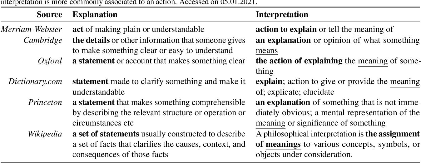Figure 3 for XAI Handbook: Towards a Unified Framework for Explainable AI