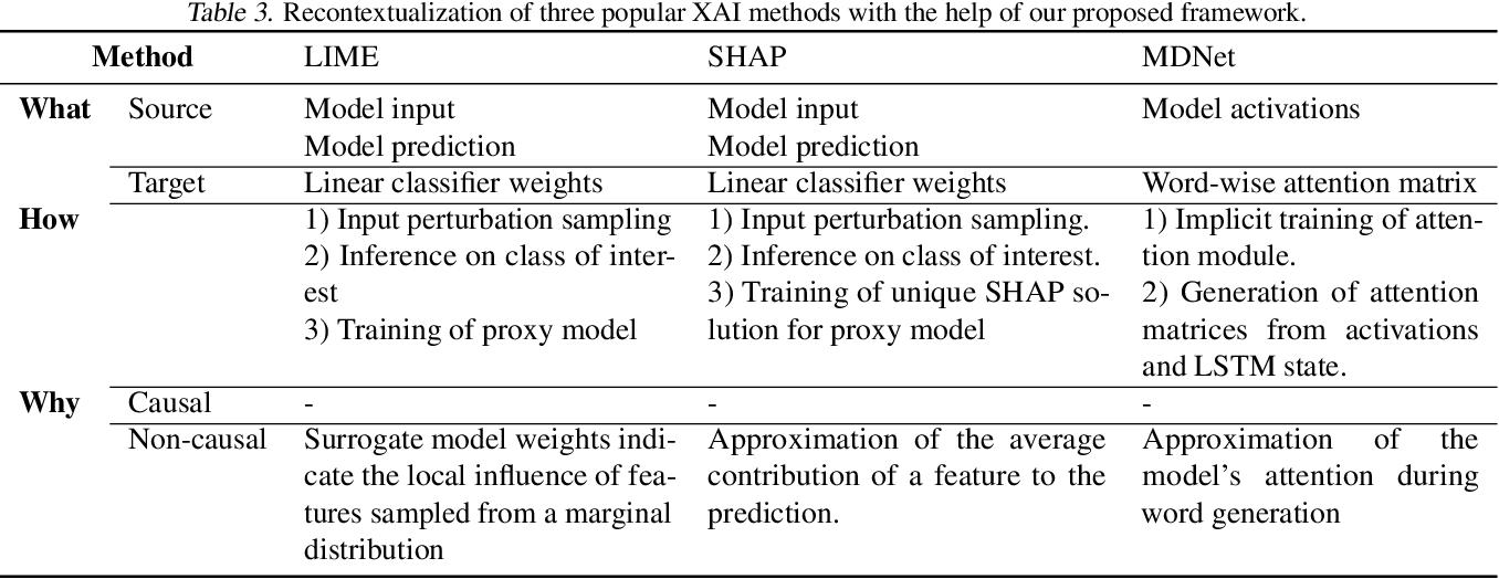 Figure 4 for XAI Handbook: Towards a Unified Framework for Explainable AI