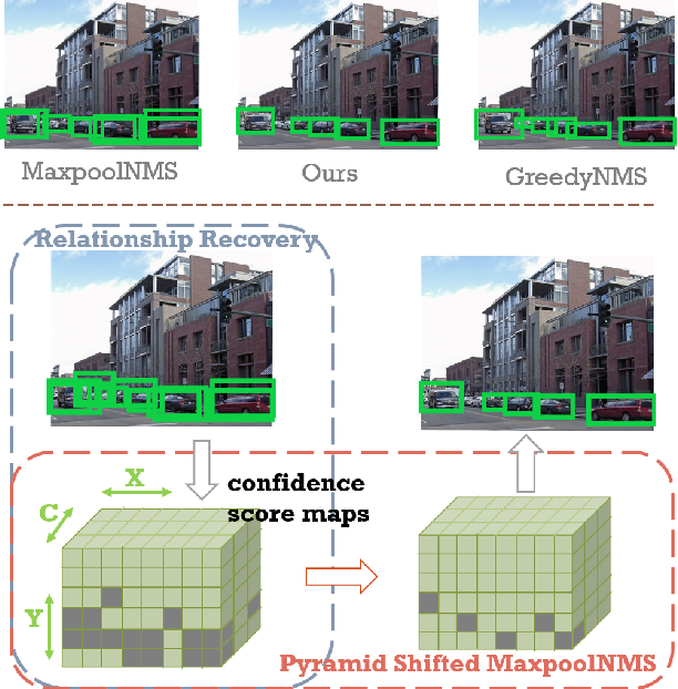 Figure 1 for PSRR-MaxpoolNMS: Pyramid Shifted MaxpoolNMS with Relationship Recovery