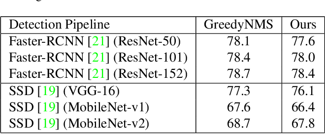 Figure 4 for PSRR-MaxpoolNMS: Pyramid Shifted MaxpoolNMS with Relationship Recovery