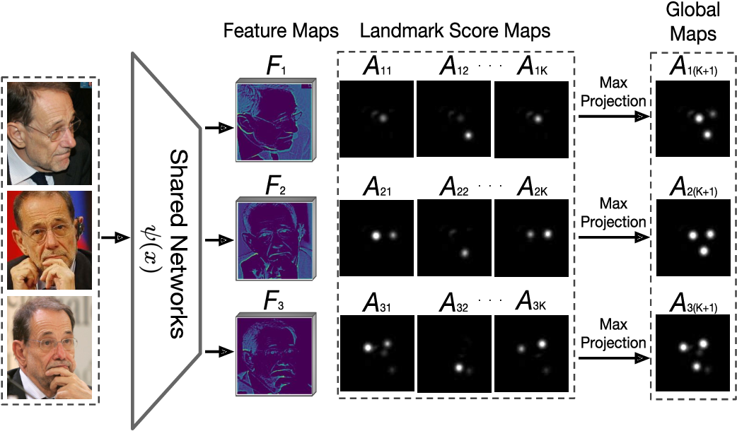 Figure 4 for Comparator Networks