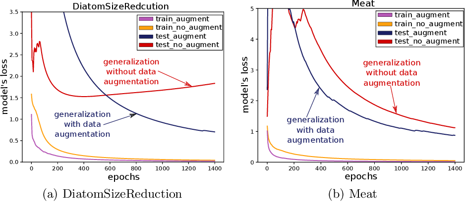 Figure 1 for Data augmentation using synthetic data for time series classification with deep residual networks