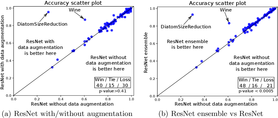 Figure 3 for Data augmentation using synthetic data for time series classification with deep residual networks