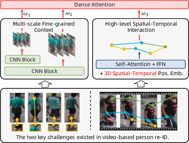 Figure 1 for Dense Interaction Learning for Video-based Person Re-identification