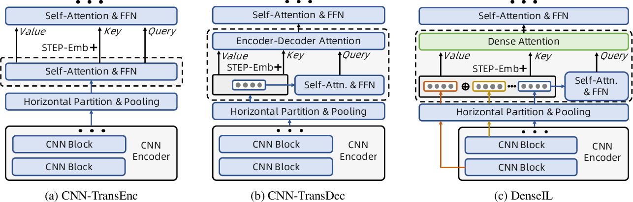 Figure 3 for Dense Interaction Learning for Video-based Person Re-identification