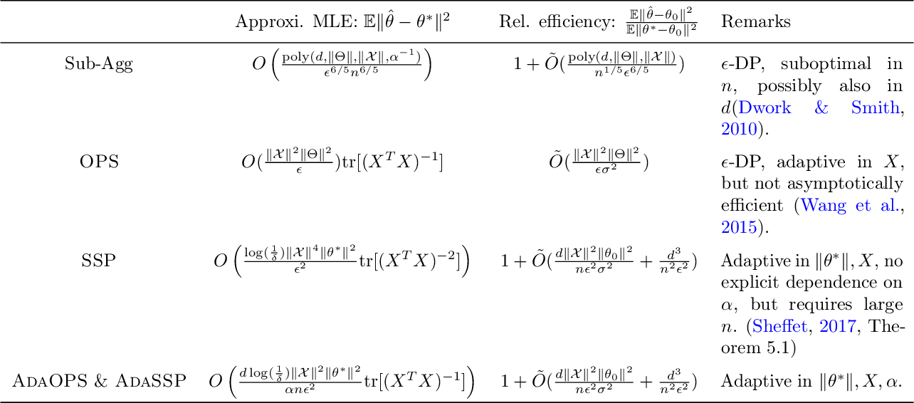Figure 4 for Revisiting differentially private linear regression: optimal and adaptive prediction & estimation in unbounded domain