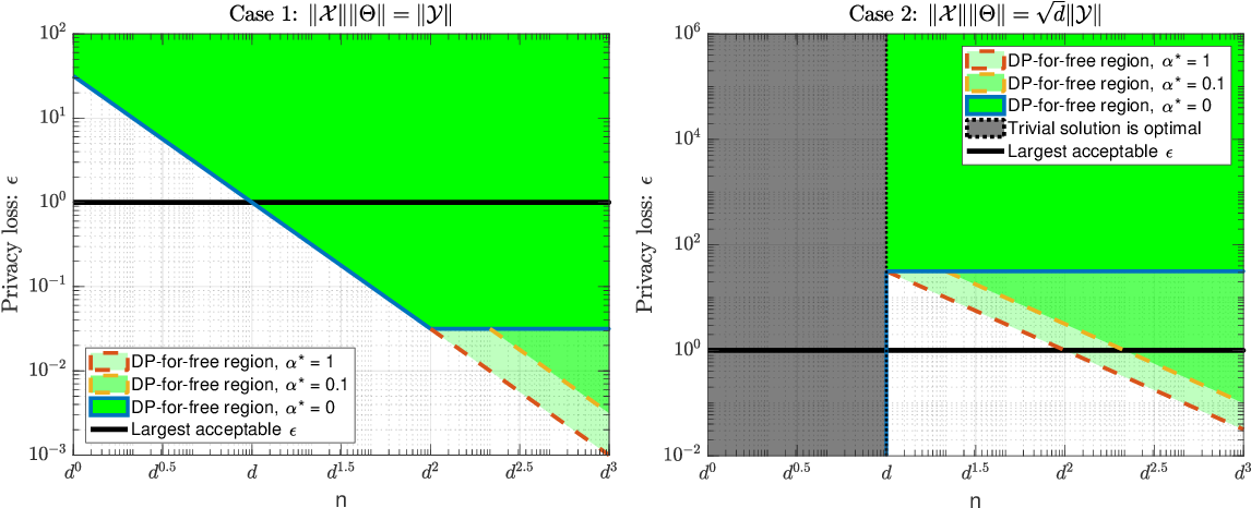 Figure 3 for Revisiting differentially private linear regression: optimal and adaptive prediction & estimation in unbounded domain