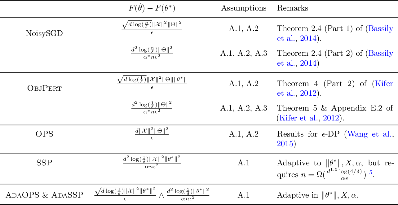 Figure 2 for Revisiting differentially private linear regression: optimal and adaptive prediction & estimation in unbounded domain