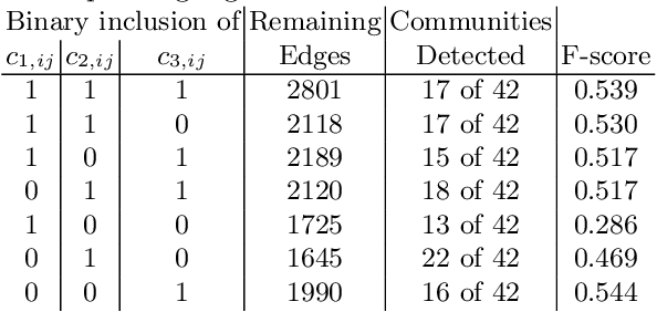 Figure 2 for Novel Edge and Density Metrics for Link Cohesion