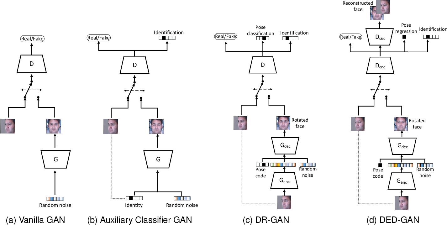 Figure 1 for Dual Encoder-Decoder based Generative Adversarial Networks for Disentangled Facial Representation Learning