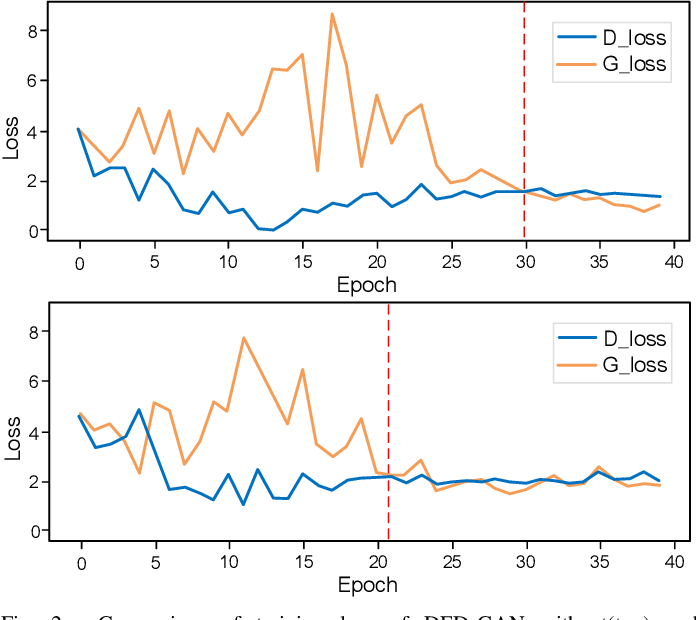 Figure 2 for Dual Encoder-Decoder based Generative Adversarial Networks for Disentangled Facial Representation Learning