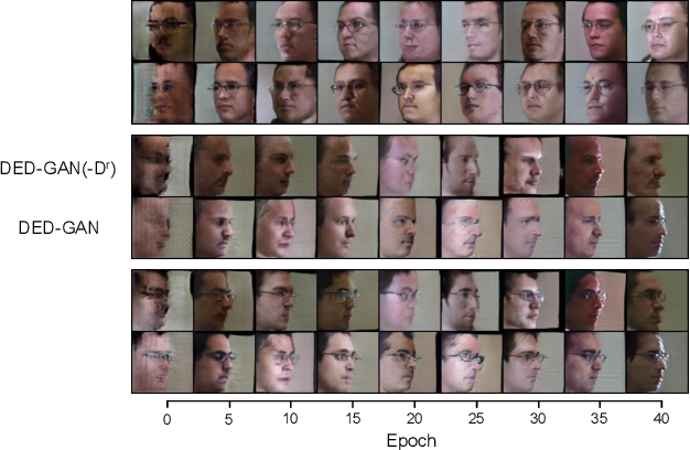 Figure 4 for Dual Encoder-Decoder based Generative Adversarial Networks for Disentangled Facial Representation Learning