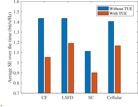 Figure 2 for UAV Communications with WPT-aided Cell-Free Massive MIMO Systems