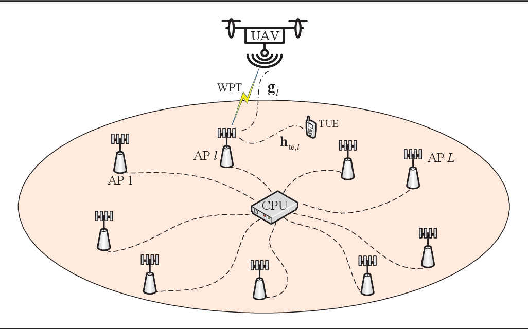 Figure 1 for UAV Communications with WPT-aided Cell-Free Massive MIMO Systems