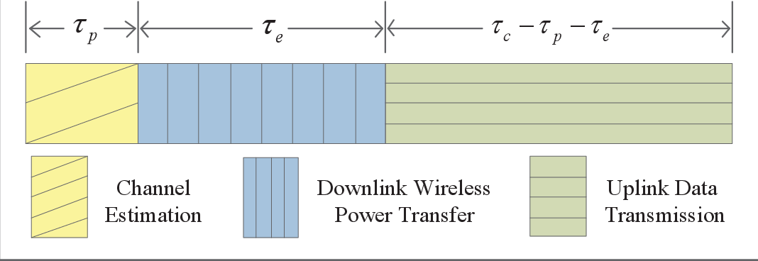 Figure 3 for UAV Communications with WPT-aided Cell-Free Massive MIMO Systems
