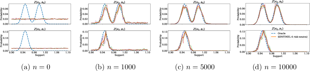 Figure 3 for SENTINEL: Taming Uncertainty with Ensemble-based Distributional Reinforcement Learning