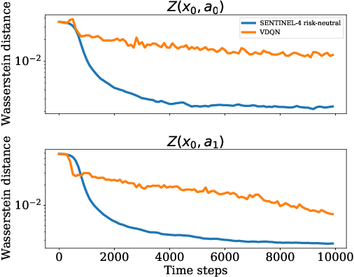 Figure 4 for SENTINEL: Taming Uncertainty with Ensemble-based Distributional Reinforcement Learning