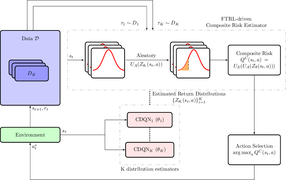 Figure 1 for SENTINEL: Taming Uncertainty with Ensemble-based Distributional Reinforcement Learning