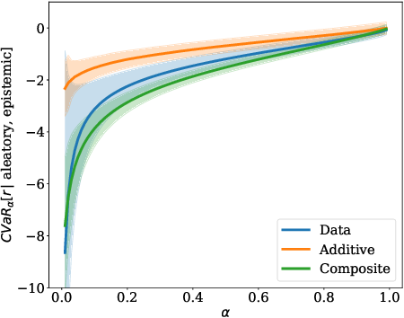 Figure 2 for SENTINEL: Taming Uncertainty with Ensemble-based Distributional Reinforcement Learning