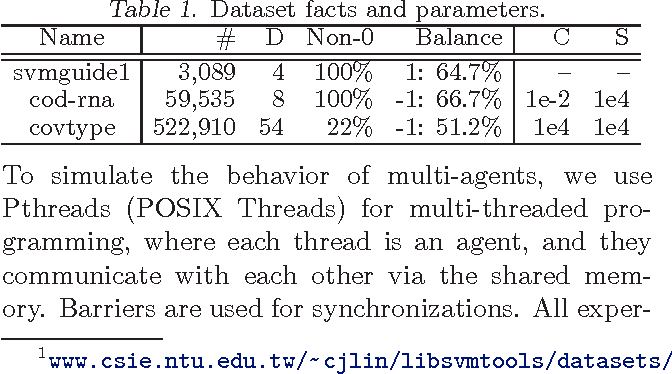 Figure 1 for Data-Distributed Weighted Majority and Online Mirror Descent