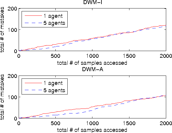 Figure 4 for Data-Distributed Weighted Majority and Online Mirror Descent