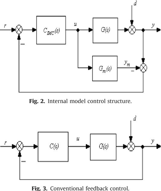 IMC-PID-fractional-order-filter controllers design for integer order