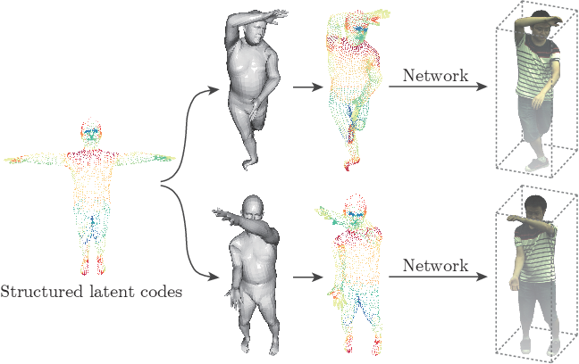 Figure 2 for Neural Body: Implicit Neural Representations with Structured Latent Codes for Novel View Synthesis of Dynamic Humans