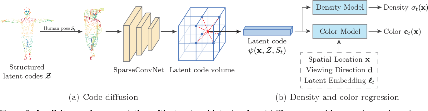 Figure 4 for Neural Body: Implicit Neural Representations with Structured Latent Codes for Novel View Synthesis of Dynamic Humans