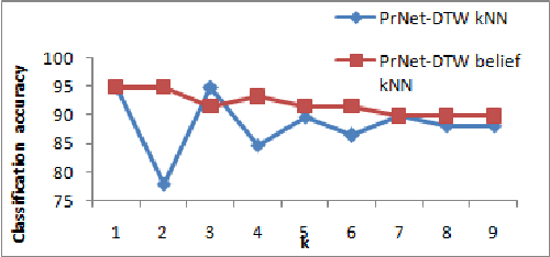 Figure 2 for Dynamic time warping distance for message propagation classification in Twitter