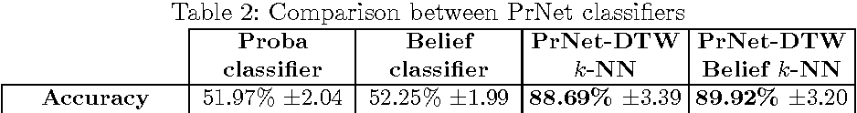Figure 3 for Dynamic time warping distance for message propagation classification in Twitter