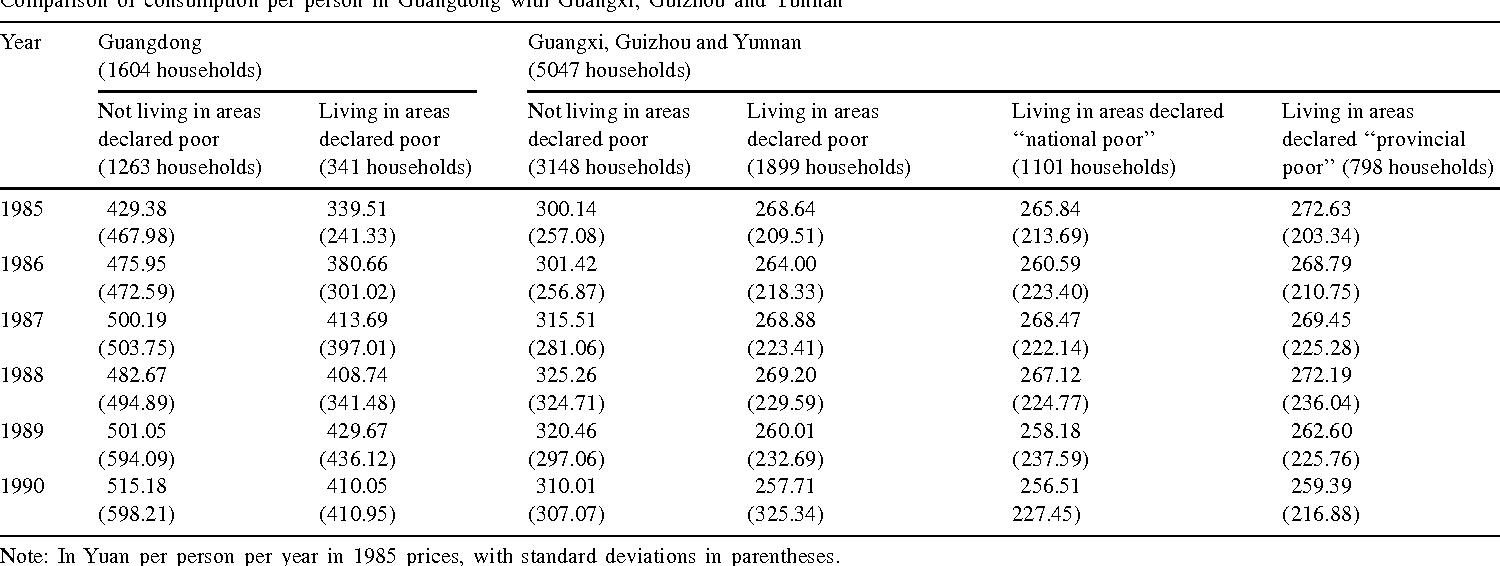 Table 2 Comparison of consumption per person in Guangdong with Guangxi, Guizhou and Yunnan