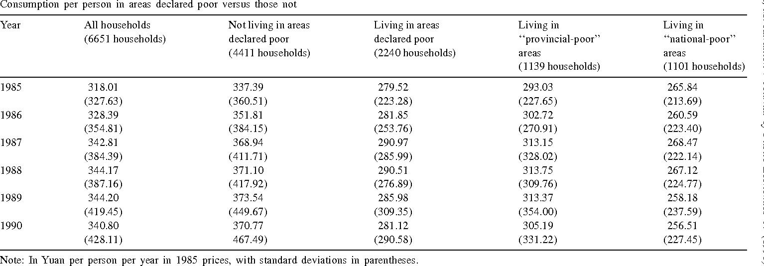 Table 1 Consumption per person in areas declared poor versus those not