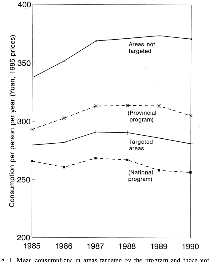 Fig. 1. Mean consumptions in areas targeted by the program and those not.