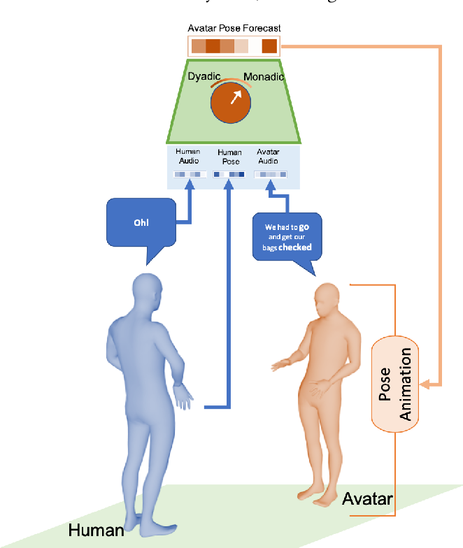 Figure 1 for To React or not to React: End-to-End Visual Pose Forecasting for Personalized Avatar during Dyadic Conversations