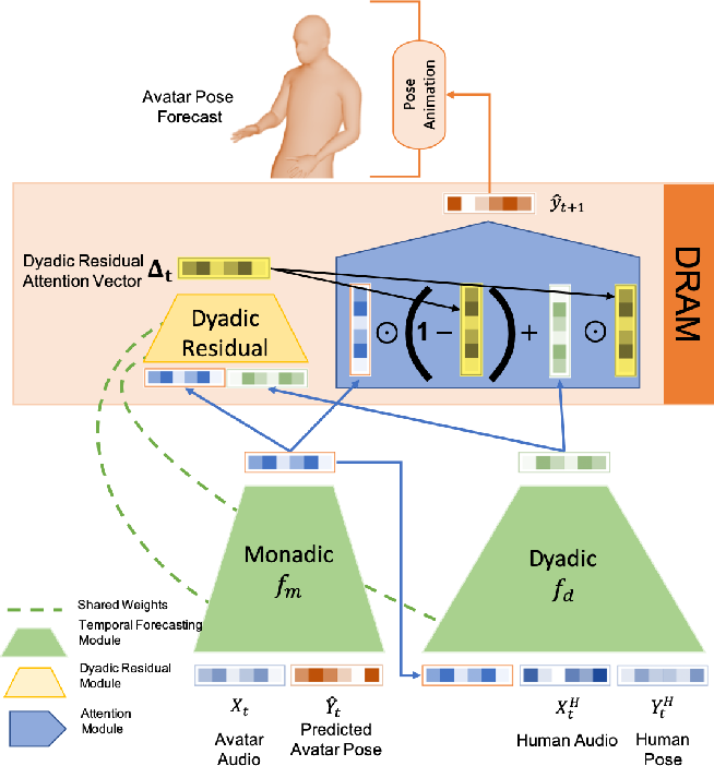 Figure 3 for To React or not to React: End-to-End Visual Pose Forecasting for Personalized Avatar during Dyadic Conversations