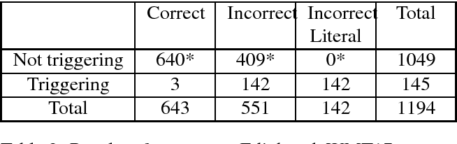 Figure 2 for Evaluating Machine Translation Performance on Chinese Idioms with a Blacklist Method