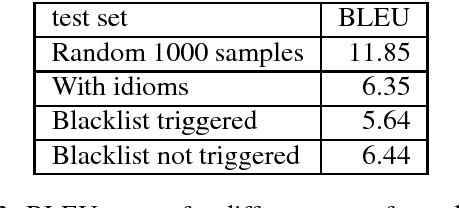 Figure 3 for Evaluating Machine Translation Performance on Chinese Idioms with a Blacklist Method