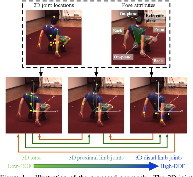 Figure 1 for Not All Parts Are Created Equal: 3D Pose Estimation by Modelling Bi-directional Dependencies of Body Parts