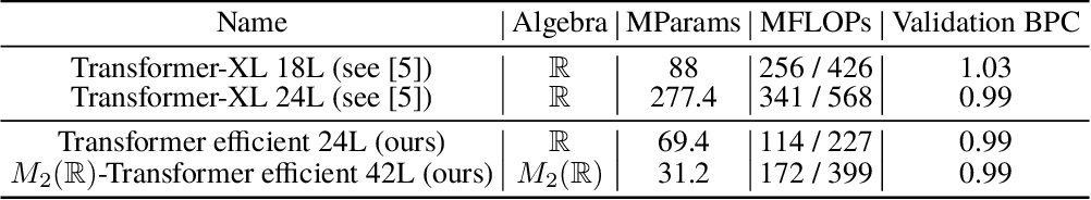 Figure 4 for AlgebraNets