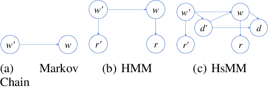Figure 1 for Time Series Deinterleaving of DNS Traffic