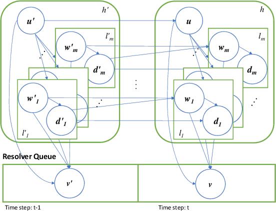 Figure 2 for Time Series Deinterleaving of DNS Traffic