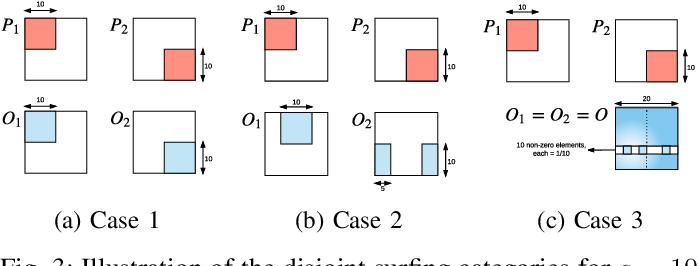 Figure 3 for Time Series Deinterleaving of DNS Traffic